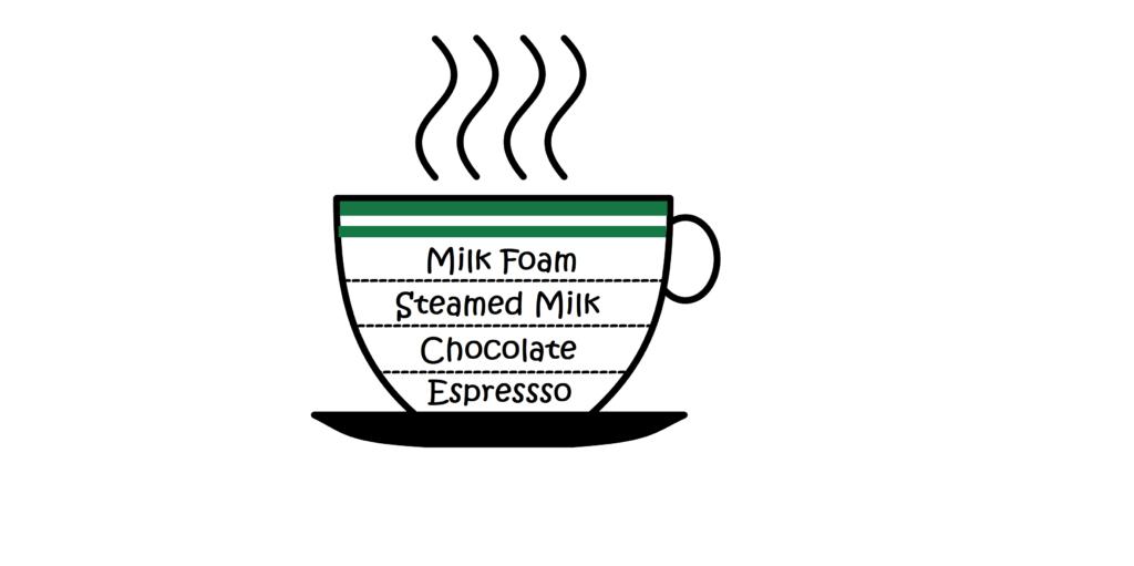 espresso coffee mocha